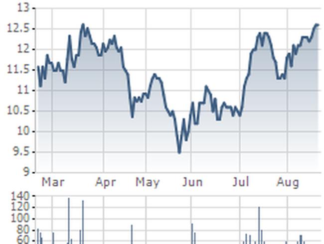 SBT: Giá xuống thấp, SBS dừng kế hoạch bán 7 triệu cổ phiếu