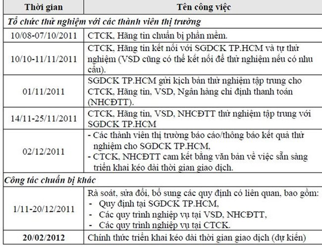 Mới có 201/291 DN công bố BCTC soát xét 6 tháng