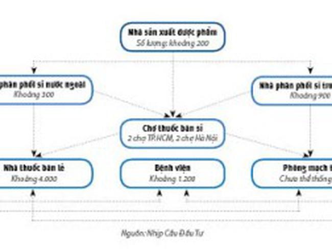 Ma trận phân phối dược phẩm và con đường đầu tư