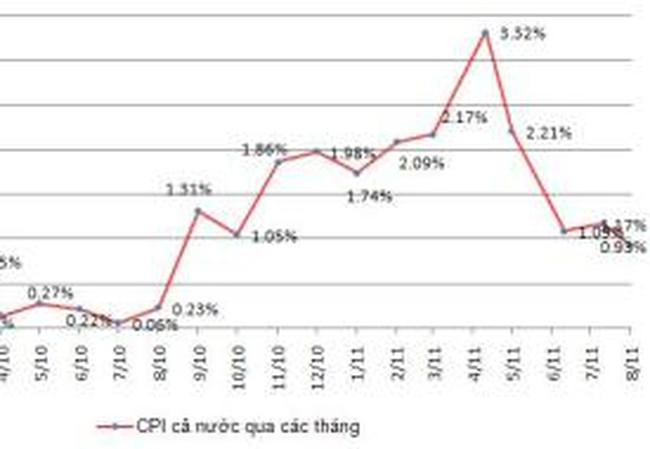 CPI cả nước tháng 8 tăng 0,93%, thấp nhất sau 11 tháng