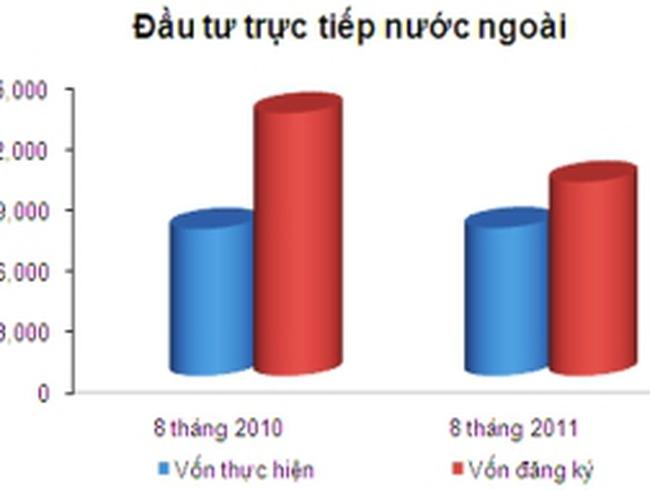 """Thu hút FDI 8 tháng: Giải ngân vượt lên, đăng ký """"lẹt đẹt"""""""