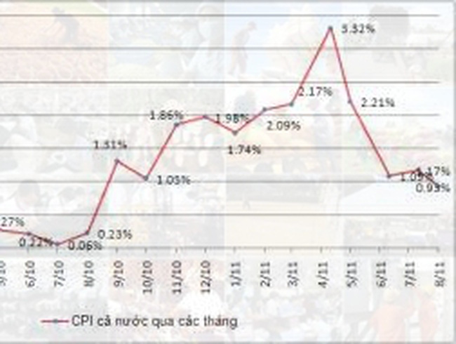 Tổng hợp kinh tế vĩ mô 8 tháng đầu năm 2011