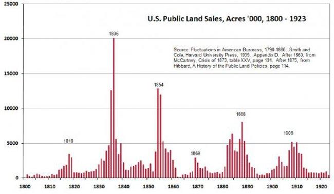 Những cuộc khủng hoảng tồi tệ nhất trong lịch sử ngành bất động sản Mỹ