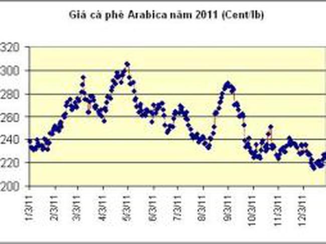 Thị trường cà phê 2011: Phú quý giật lùi