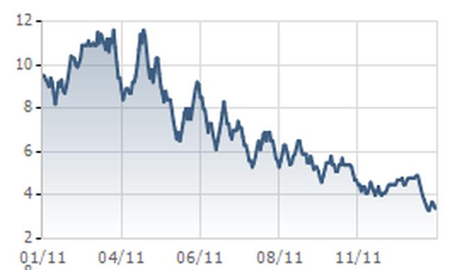 VIX: Năm 2011 đạt 6,52 tỷ đồng LNST, bằng 14,5% kế hoạch năm