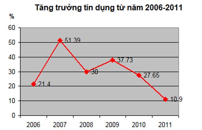 Tăng trưởng tín dụng năm 2011 dưới 11%