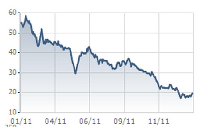 HAG: Công ty mẹ đạt 312 tỷ đồng LNTT, bằng 1/8 năm 2010