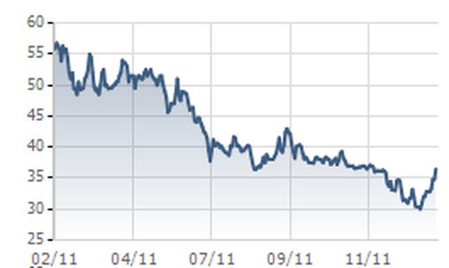 PVD: LNST Công ty mẹ đạt 49 triệu USD, tăng 14,25% so với 2010