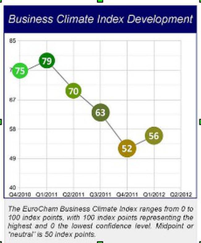 EuroCham: Chỉ số môi trường kinh doanh của Việt Nam lên 56 điểm