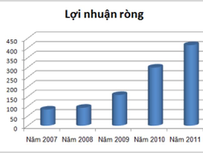 LSS: Lợi nhuận ròng tăng trưởng mạnh qua các năm