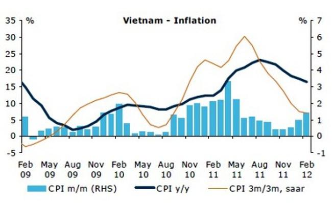ANZ: Đà lạm phát của Việt Nam có nguy cơ tăng trở lại