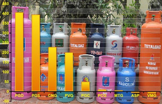 Doanh nghiệp kinh doanh gas: Kẻ lãi lớn, người lận đận