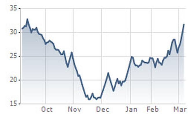 Một cá nhân bỏ ra gần 500 tỷ đồng mua hơn 15% cổ phần SJS
