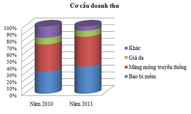 RDP: Năm 2012 đẩy mạnh xuất khẩu, tập trung hàng bao bì