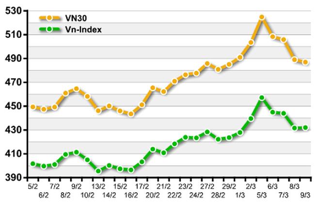 """Sau một tháng áp dụng, VN30 """"chiến thắng"""" Vn-Index"""