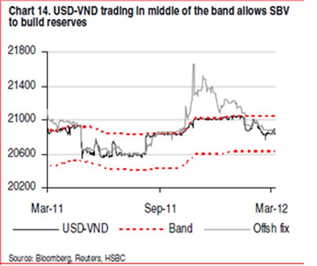 HSBC: Tỷ giá USD/VND vào khoảng 21.500 vào cuối năm 2012