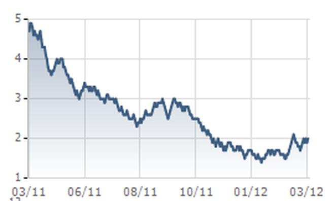 Cổ phiếu VSG bị tạm dừng giao dịch từ 27/3 do lỗ hai năm liên tiếp