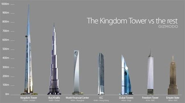 Công bố dự án xây dựng tháp cao nhất thế giới