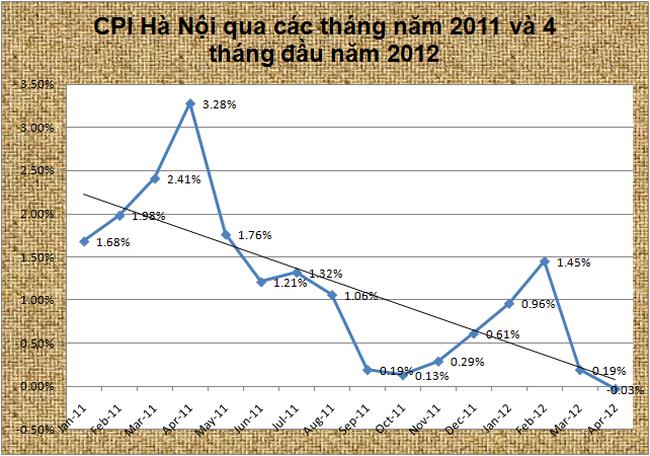 CPI Hà Nội tháng 4 giảm lần đầu tiên sau 24 tháng