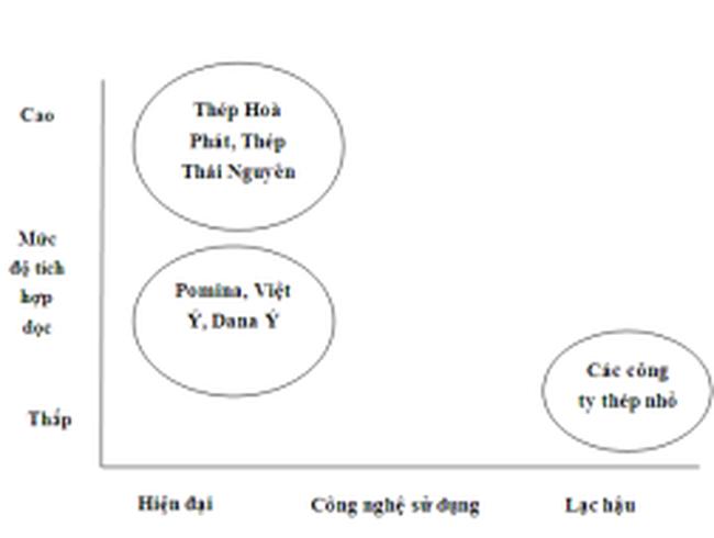Phân tích cạnh tranh trong ngành thép cán nóng của Việt Nam