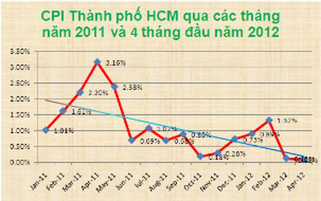 TP.HCM: CPI tháng 4 tăng 0,08% so với tháng trước, thấp nhất 20 tháng