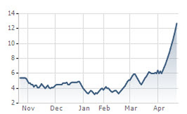 Bầu Thụy đã mua thêm 8,22 triệu cổ phiếu, VIX tăng trần 13 phiên liên tiếp