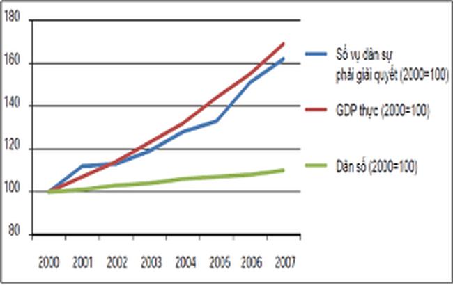 Thừa phát lại: Đại biểu kiến nghị kéo dài thời gian thí điểm đến năm 2015