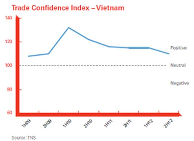 HSBC: Doanh nghiệp Việt đang giảm lệ thuộc vào ngân hàng trong tài trợ thương mại
