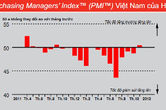 Chỉ số PMI ngành sản xuất Việt Nam cao nhất kể từ tháng 9/ 2011
