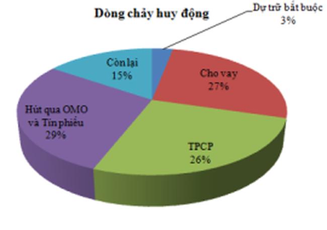 11 tháng 2012: khoảng 1/3 tiền TCTD huy động tăng thêm đã đầu tư Trái phiếu