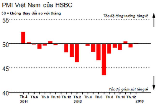 PMI tháng 1 vượt ngưỡng 50, sản lượng sản xuất tăng tháng thứ 3 liên tục