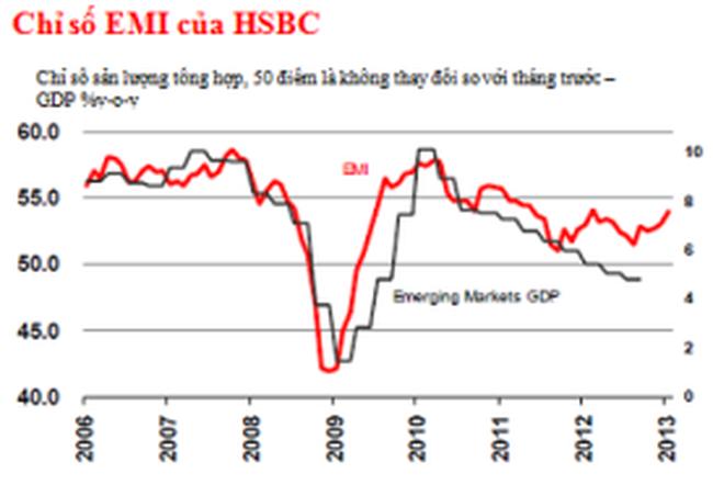HSBC: Tháng 1/2013 thị trường mới nổi tăng trưởng mạnh nhất kể từ tháng 2/2012