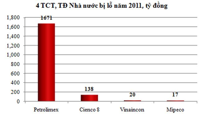 """""""Soi"""" kết quả hoạt động của TCT, TĐ nhà nước - tỷ lệ ROE cao nhất đạt 27,12%"""