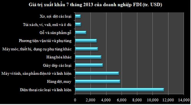 """Top 10 nhóm hàng xuất khẩu có """"hàm lượng"""" FDI cao nhất"""