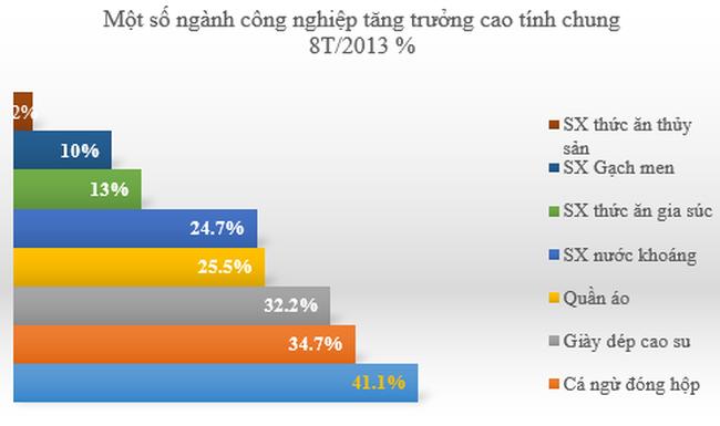 SX công nghiệp ở Long An tháng 8 tăng 20,8% so với tháng trước