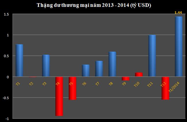 Tháng 1 thặng dư thương mại 1,44 tỷ USD cao nhất từ trước đến nay