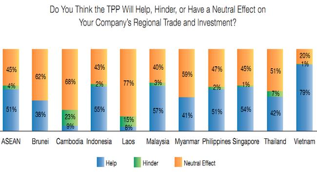 Amcham: Việt Nam xếp thứ 2 trong Asean về độ hấp dẫn đối với doanh nghiệp Hoa Kỳ