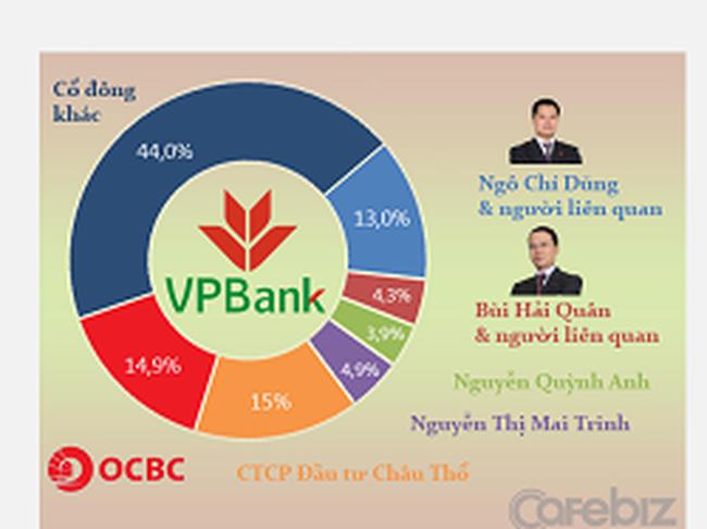 CTCP Đầu tư Châu Thổ đã bán toàn bộ 14,99% cổ phần VPBank
