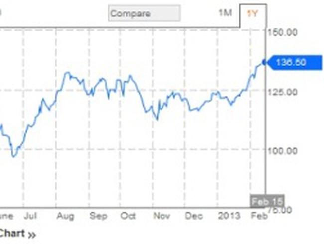 Giá xăng A95 thế giới cán mức cao nhất 10 tháng qua
