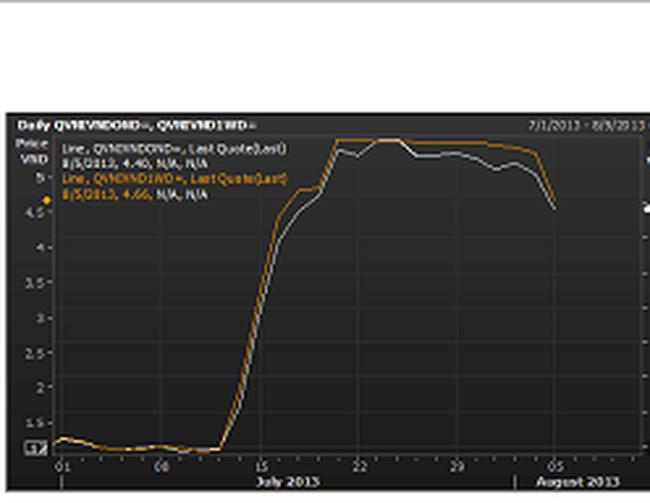 Lãi suất trái phiếu Chính phủ sẽ giảm cùng lãi suất liên ngân hàng?