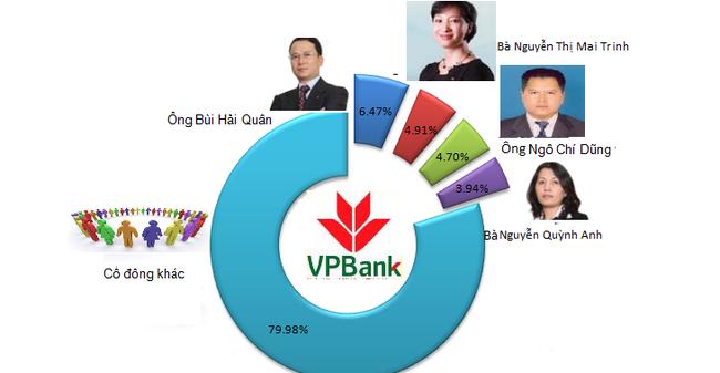 VPBank: Phó chủ tịch Bùi Hải Quân và người liên quan sở hữu 6,5% vốn ngân hàng