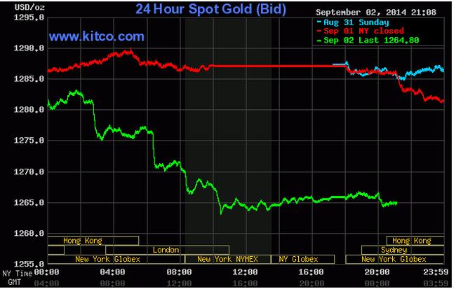 Giá vàng rớt mạnh xuống thấp nhất 2 tháng rưỡi