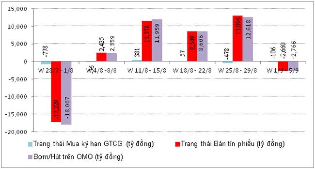 Tuần 1 – 5/9: NHNN hút gần 2.770 tỷ đồng trên thị trường OMO
