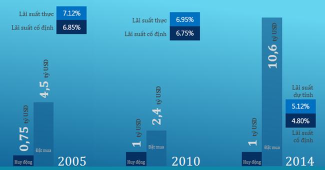 [INFOGRAPHIC] Việt Nam đã huy động 2,75 tỷ USD trái phiếu quốc tế như thế nào?