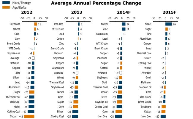 Hàng hóa - nguyên liệu 2015: Năm của Gấu!
