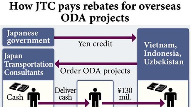 """Báo Nhật Bản viết gì về nghi án """"lại quả"""" 16 tỷ đồng?"""