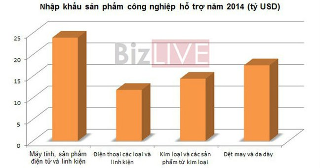 """Công nghiệp hỗ trợ: Việt Nam """"đánh rơi"""" hàng chục tỷ USD mỗi năm"""