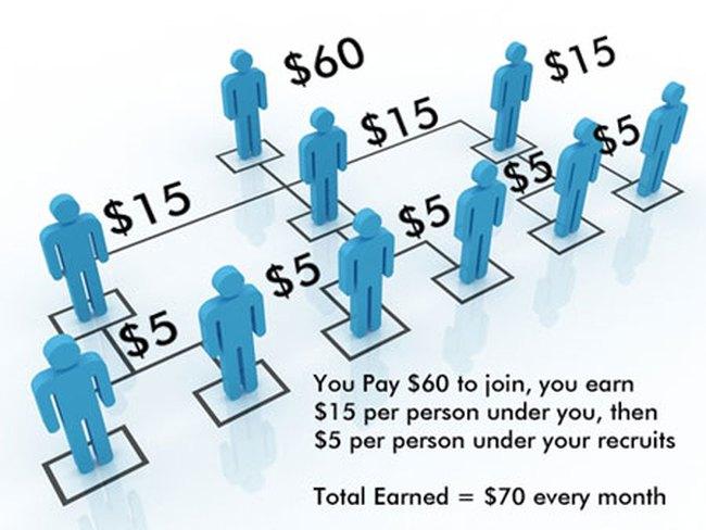 Bắt người tham gia bán hàng đa cấp phải mua hàng sẽ bị phạt 100 triệu đồng