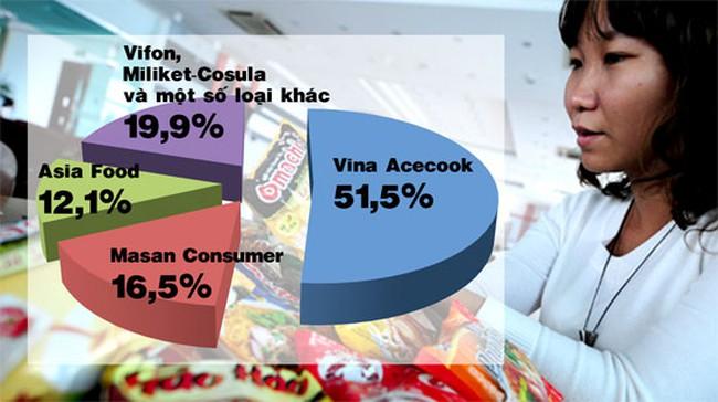 Thị trường mì ăn liền: Cuộc chiến tỷ đô