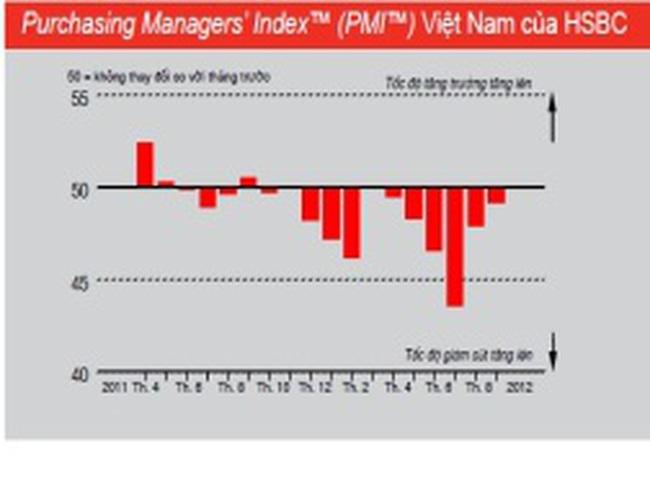 HSBC: PMI tháng 9 của Việt Nam đạt mức cao nhất 5 tháng trở lại đây
